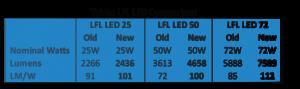 LFL LED Flood Light
