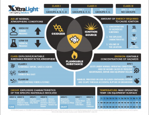 Class 1 Division 2 Infographic XtraLight LED Solutions