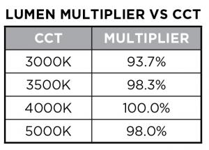 VCT multiplier photometrics